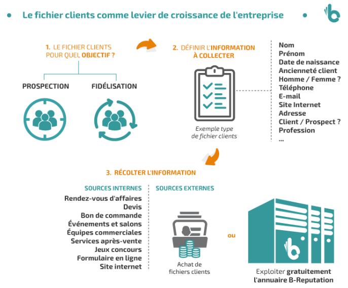 fichier-client-levier-croissance